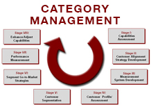 How to make 'Category Management' work for your brands